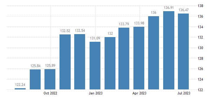 netherlands harmonised idx of consumer prices hicp tyres eurostat data