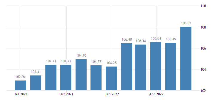 netherlands harmonised idx of consumer prices hicp wine eurostat data