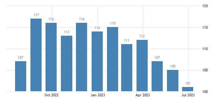 netherlands harmonised unemployment from 25 to 74 years females eurostat data