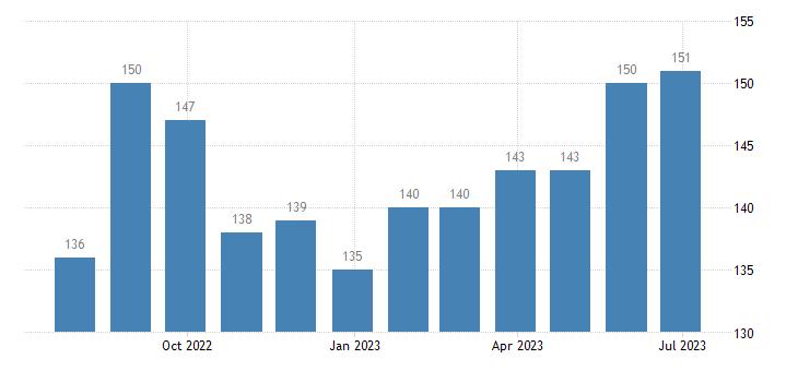 netherlands harmonised unemployment less than 25 years eurostat data