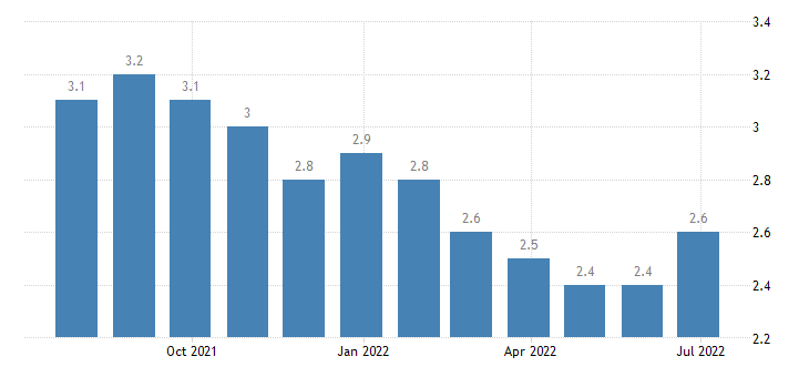 netherlands harmonised unemployment rate from 25 to 74 years eurostat data