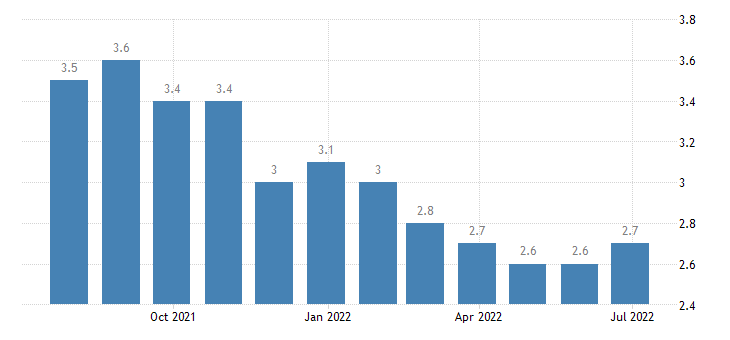 netherlands harmonised unemployment rate from 25 to 74 years females eurostat data