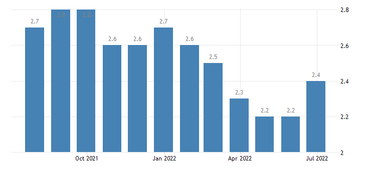 netherlands harmonised unemployment rate from 25 to 74 years males eurostat data