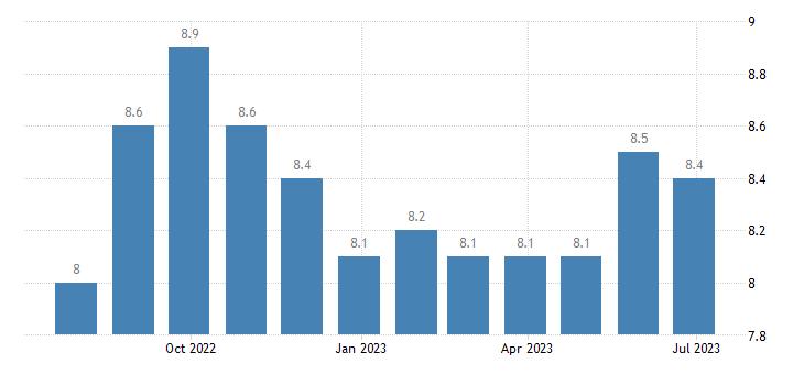 netherlands harmonised unemployment rate less than 25 years females eurostat data