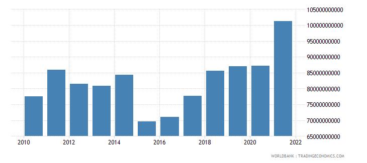 netherlands high technology exports us dollar wb data