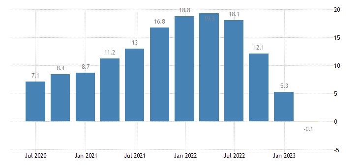 netherlands house price idx 2015 100 eurostat data
