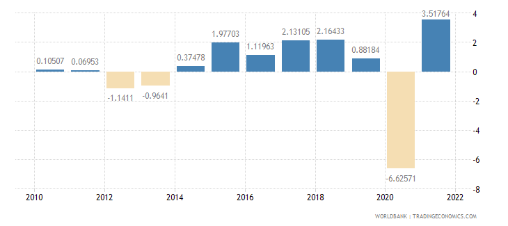 netherlands household final consumption expenditure annual percent growth wb data