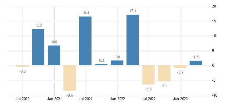 netherlands household final consumption expenditures final consumption expenditure of households durable goods eurostat data