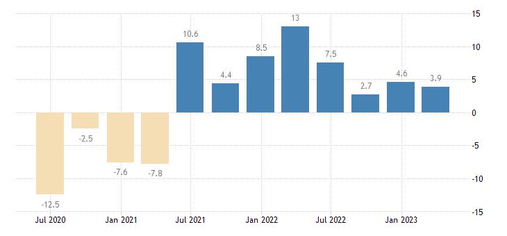 netherlands household final consumption expenditures final consumption expenditure of households eurostat data