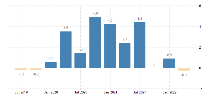 netherlands household final consumption expenditures final consumption expenditure of households non durable goods eurostat data
