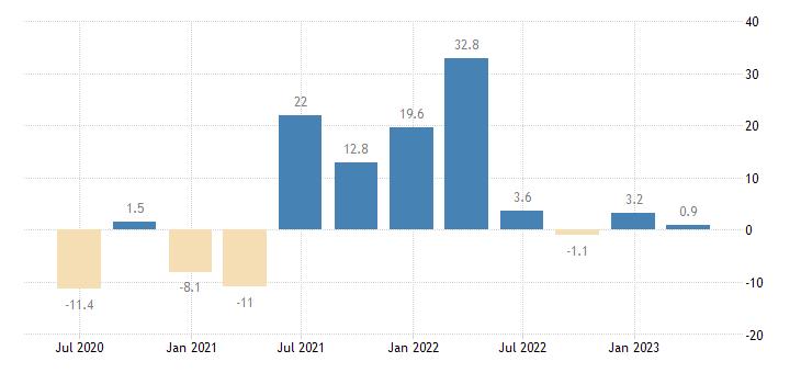 netherlands household final consumption expenditures final consumption expenditure of households semi durable goods eurostat data