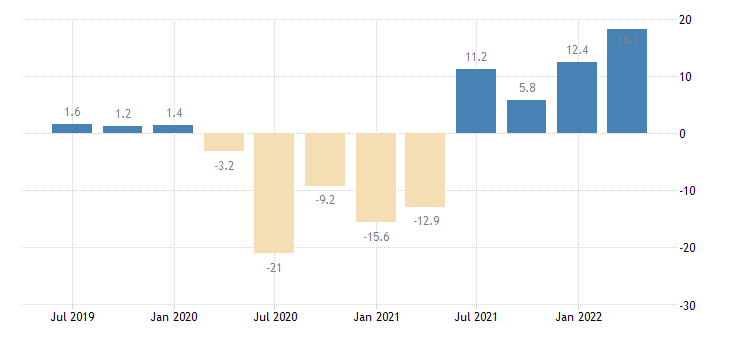 netherlands household final consumption expenditures final consumption expenditure of households services eurostat data