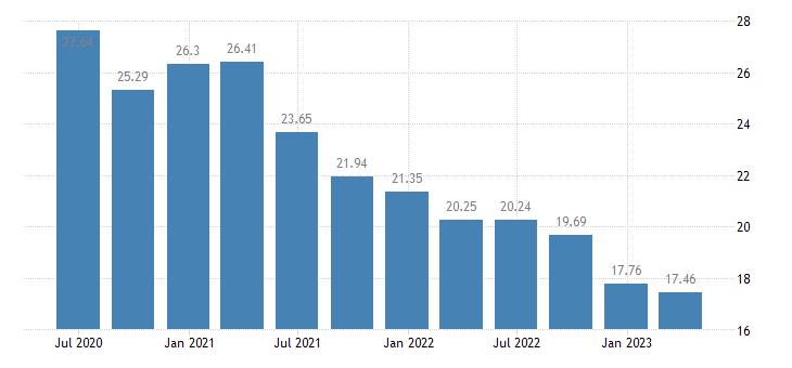 netherlands household saving rate eurostat data