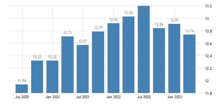 netherlands households investment rate eurostat data