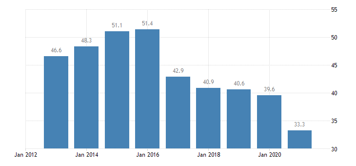 netherlands housing cost overburden rate below 60percent of median equivalised income eurostat data