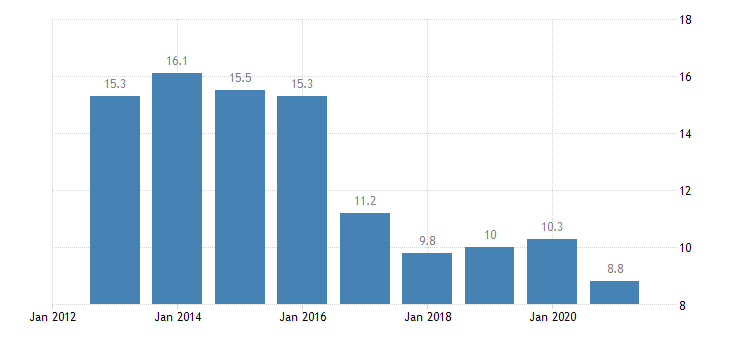netherlands housing cost overburden rate females eurostat data
