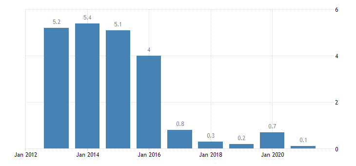 netherlands housing cost overburden rate fifth quintile eurostat data