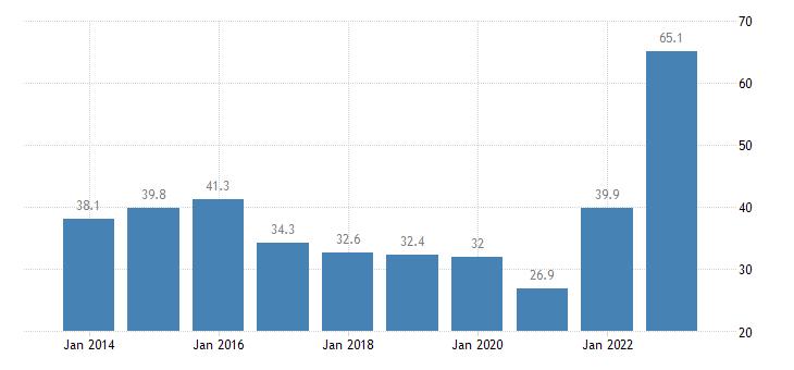 netherlands housing cost overburden rate first quintile eurostat data