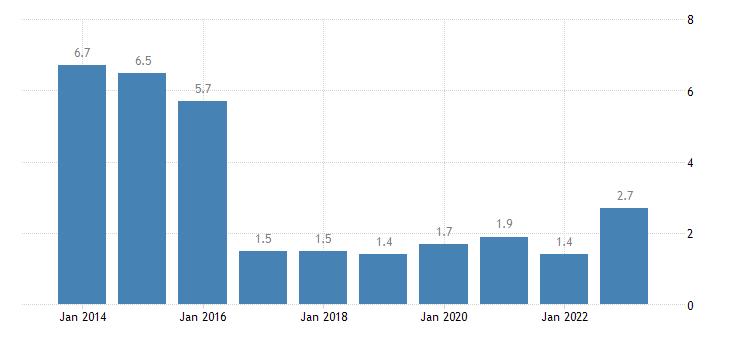 netherlands housing cost overburden rate fourth quintile eurostat data