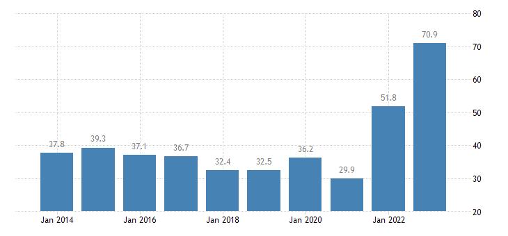 netherlands housing cost overburden rate single person eurostat data