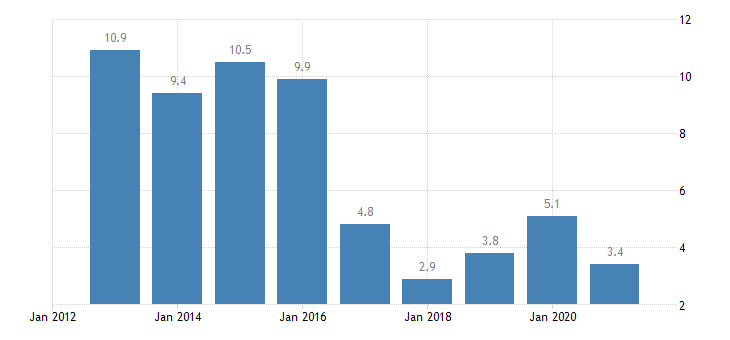 netherlands housing cost overburden rate third quintile eurostat data