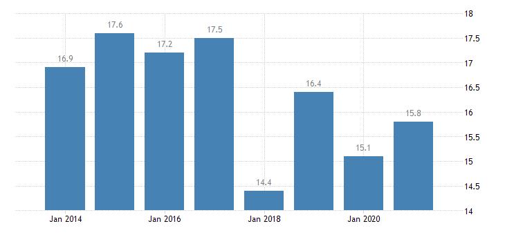 netherlands housing deprivation rate 1 item eurostat data