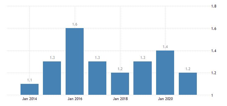 netherlands housing deprivation rate 2 items eurostat data