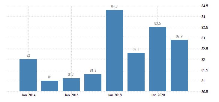 netherlands housing deprivation rate no items eurostat data