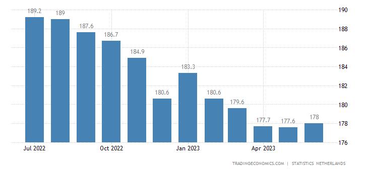 Netherlands House Price Index