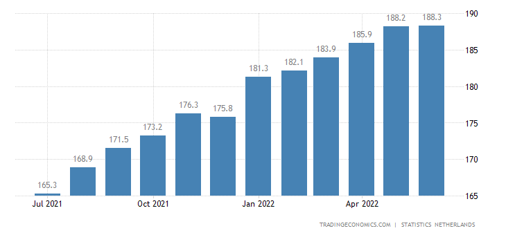 Netherlands Existing House Price Index | 2019 | Data | Chart | Calendar