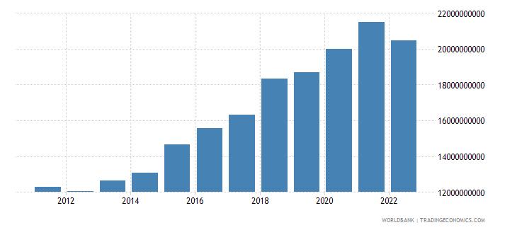 netherlands ict service exports bop us dollar wb data