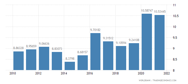 netherlands ict service exports percent of service exports bop wb data