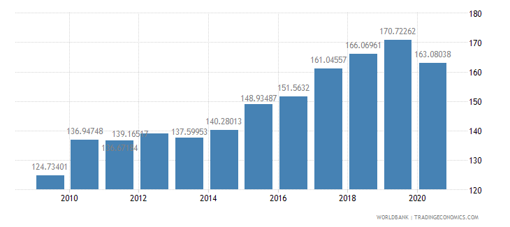 netherlands import volume index 2000  100 wb data