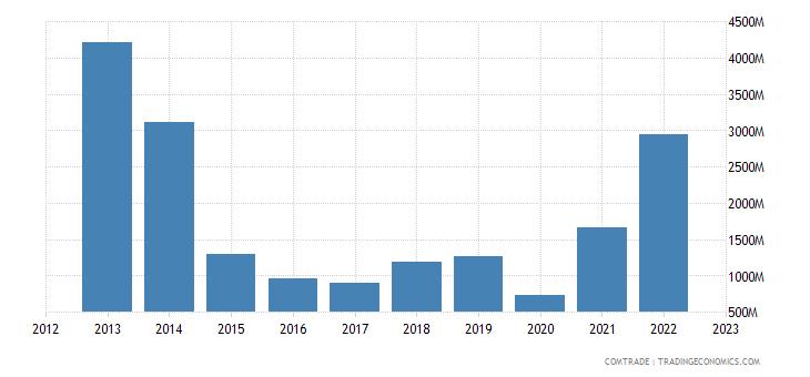 netherlands imports algeria