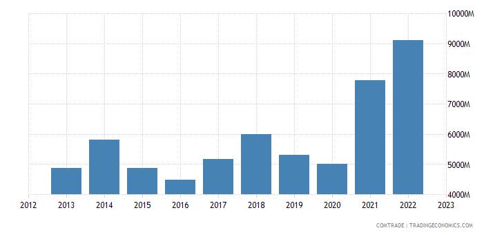 netherlands imports aluminum