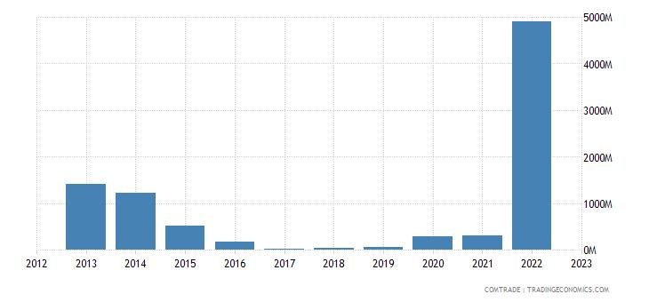 netherlands imports angola