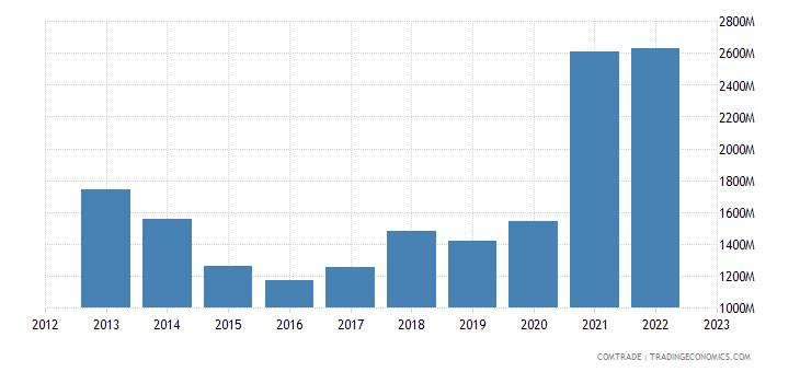 netherlands imports argentina