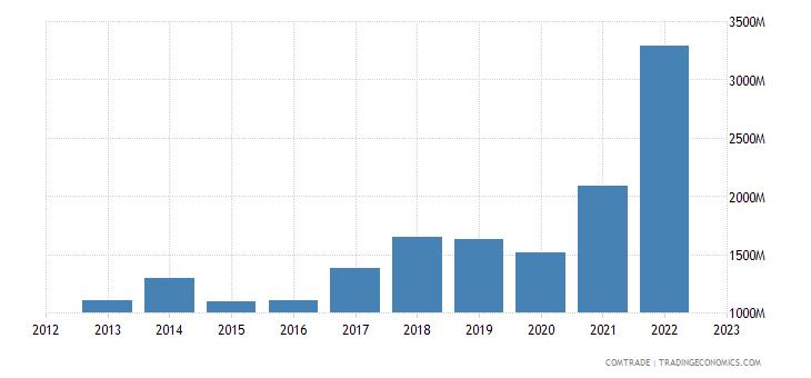 netherlands imports australia
