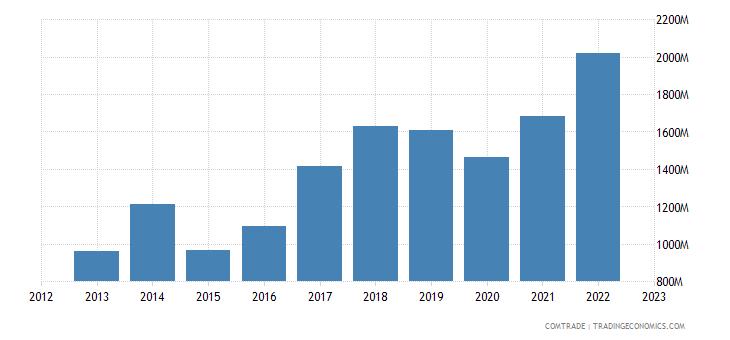 netherlands imports bangladesh