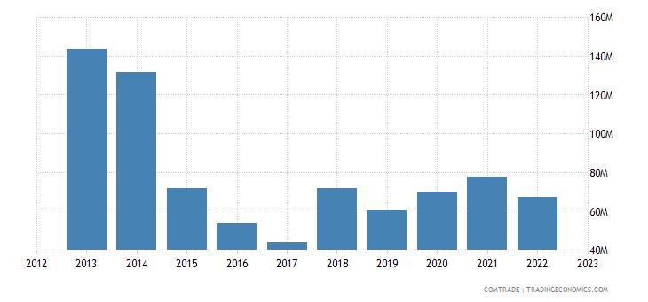 netherlands imports bolivia