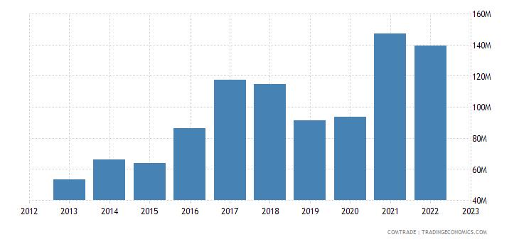 netherlands imports bosnia herzegovina