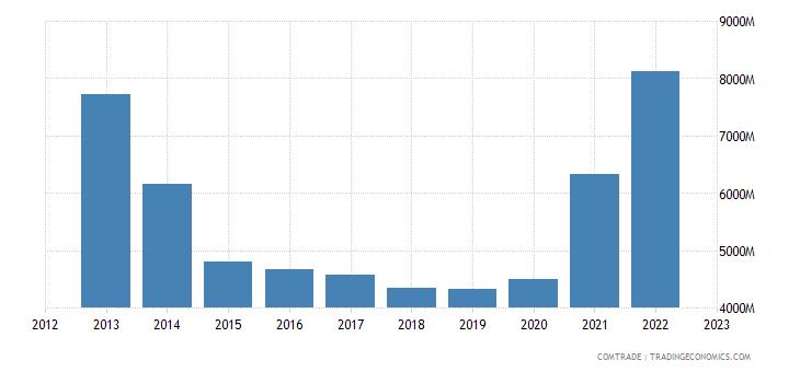 netherlands imports brazil