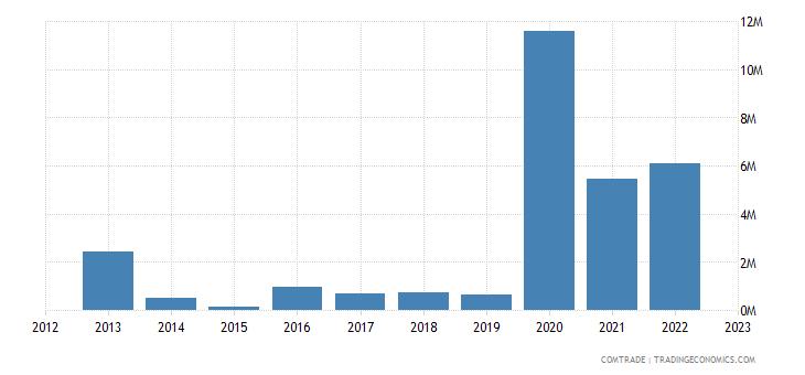 netherlands imports brunei