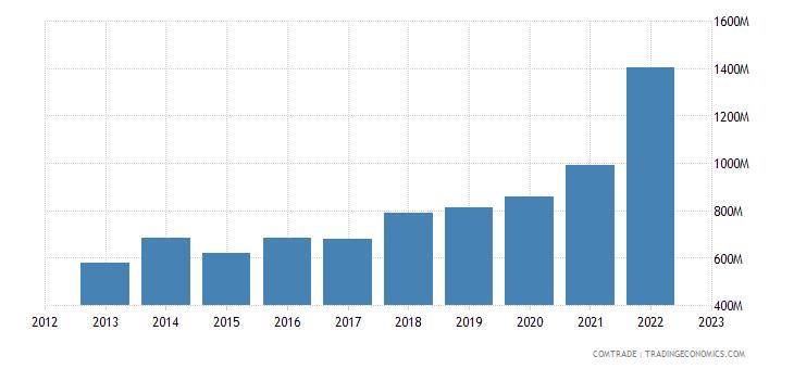 netherlands imports bulgaria