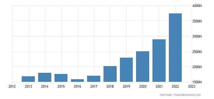 netherlands imports canada