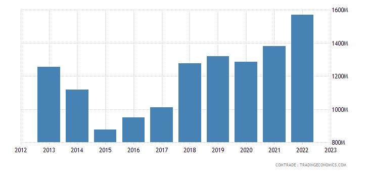 netherlands imports chile