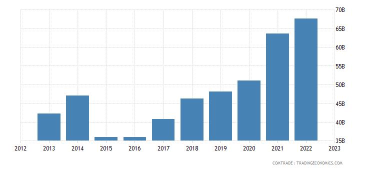 netherlands imports china