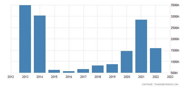 netherlands imports costa rica