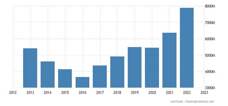 netherlands imports denmark