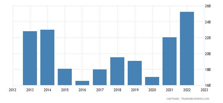 netherlands imports france